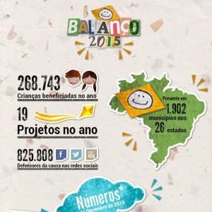 Balanço 2015 – Fundação ABRINQ